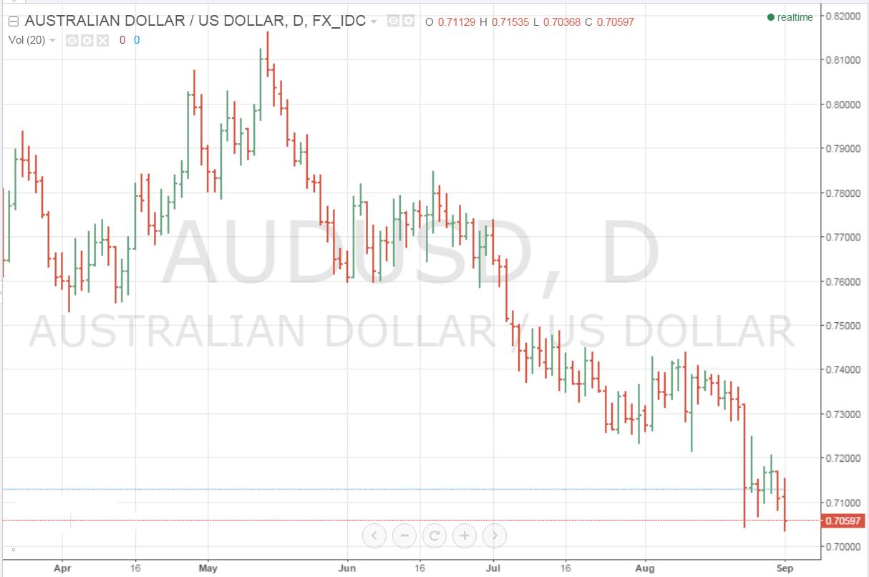 Cfd trading strategies australia